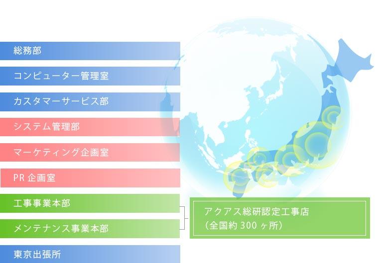 アクアス総研組織図